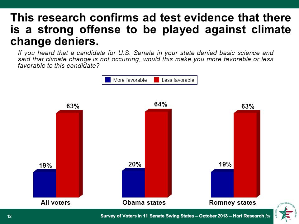Survey of Voters in 11 Senate Swing States – October 2013 – Hart Research for 12 This research confirms ad test evidence that there is a strong offense to be played against climate change deniers.