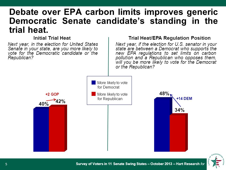 Survey of Voters in 11 Senate Swing States – October 2013 – Hart Research for 5 Debate over EPA carbon limits improves generic Democratic Senate candidate's standing in the trial heat.