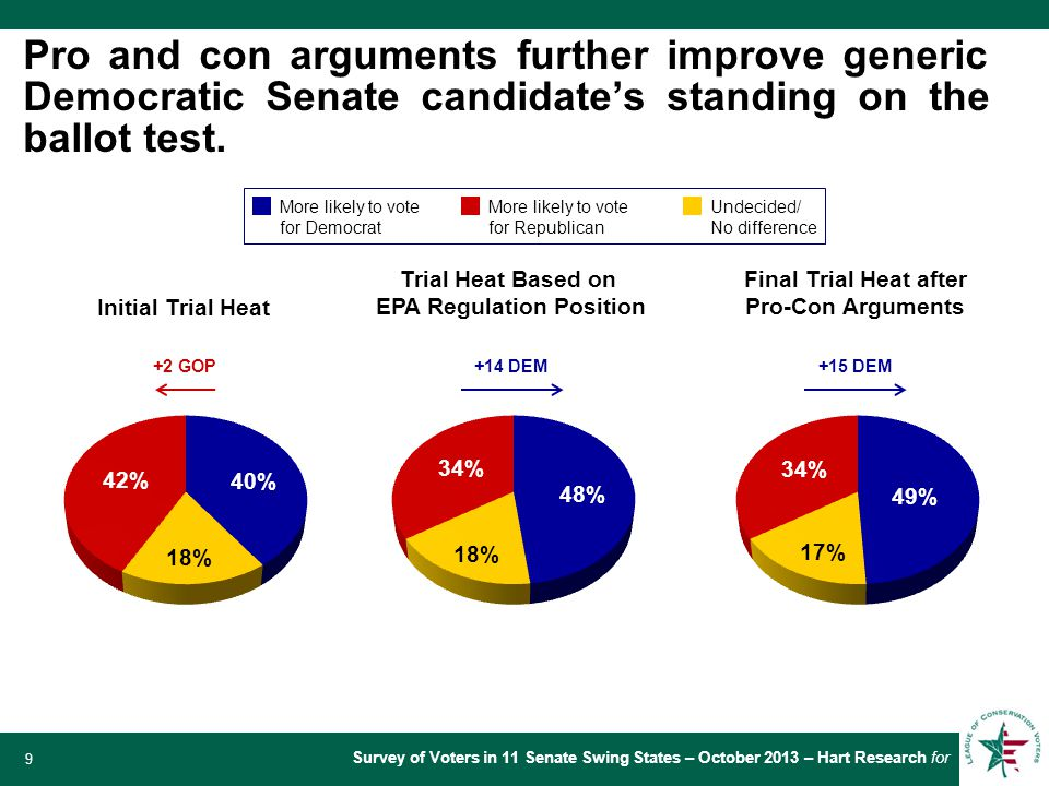 Survey of Voters in 11 Senate Swing States – October 2013 – Hart Research for 9 Pro and con arguments further improve generic Democratic Senate candidate's standing on the ballot test.