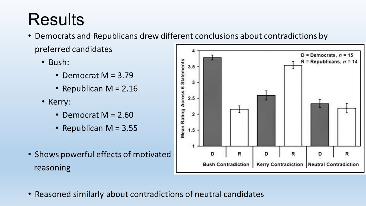 Results Democrats and Republicans drew different conclusions about contradictions by preferred candidates Bush: Democrat M = 3.79 Republican M = 2.16 Kerry: Democrat M = 2.60 Republican M = 3.55 Shows powerful effects of motivated reasoning Reasoned similarly about contradictions of neutral candidates