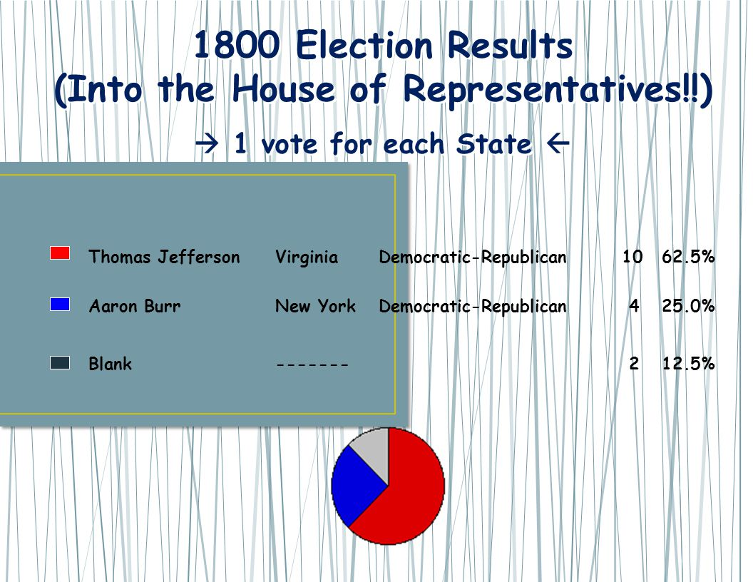 1800 Election Results (Into the House of Representatives!!)  1 vote for each State  1800 Election Results (Into the House of Representatives!!)  1