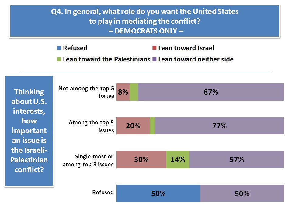 Thinking about U.S. interests, how important an issue is the Israeli- Palestinian conflict? Q4. In general, what role do you want the United States to