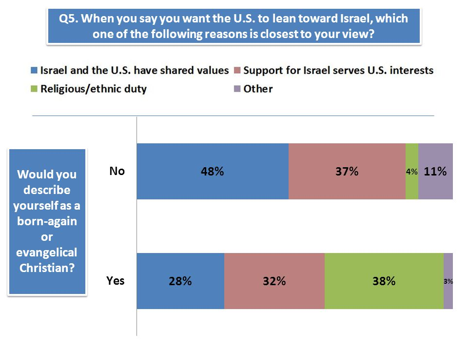 Would you describe yourself as a born-again or evangelical Christian? Q5. When you say you want the U.S. to lean toward Israel, which one of the follo