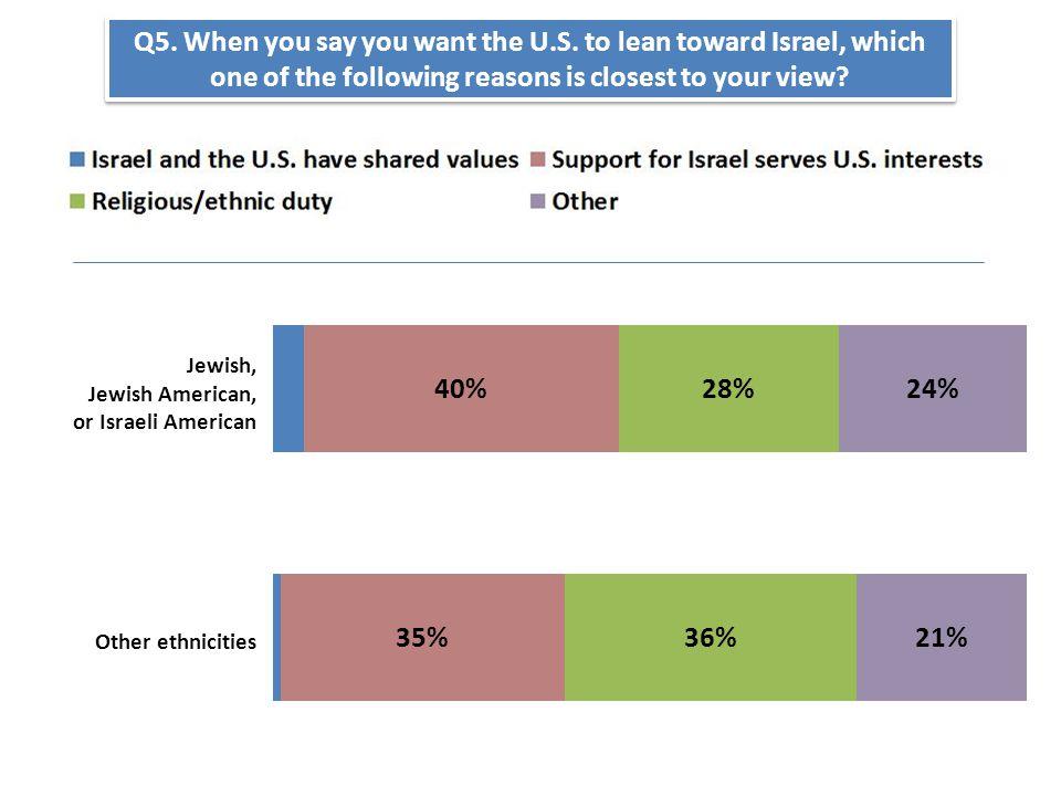 Jewish, Jewish American, or Israeli American Other ethnicities Q5.