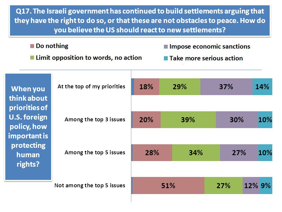 When you think about priorities of U.S. foreign policy, how important is protecting human rights? Q17. The Israeli government has continued to build s