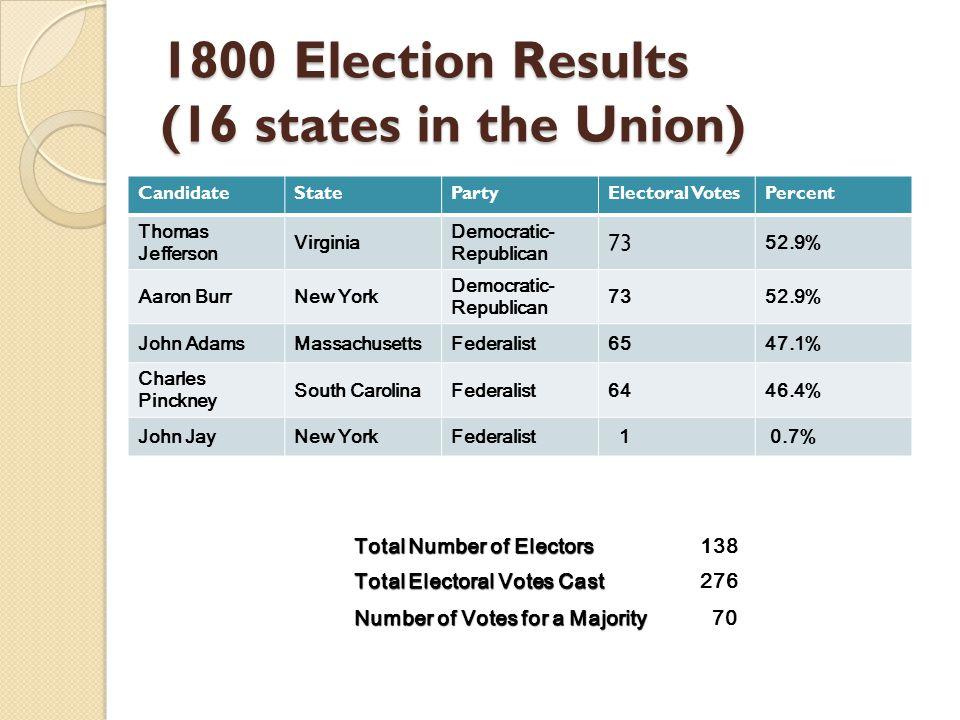 Total Number of Electors 138 Total Electoral Votes Cast 276 Number of Votes for a Majority 70 1800 Election Results (16 states in the Union) CandidateStatePartyElectoral VotesPercent Thomas Jefferson Virginia Democratic- Republican 73 52.9% Aaron BurrNew York Democratic- Republican 7352.9% John AdamsMassachusettsFederalist6547.1% Charles Pinckney South CarolinaFederalist6446.4% John JayNew YorkFederalist 1 0.7%