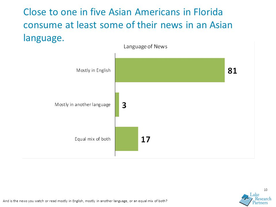 10 Close to one in five Asian Americans in Florida consume at least some of their news in an Asian language.