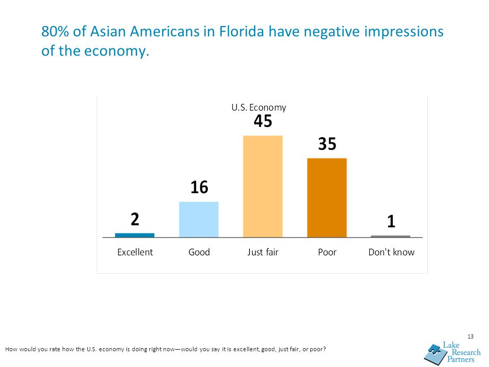 13 80% of Asian Americans in Florida have negative impressions of the economy.