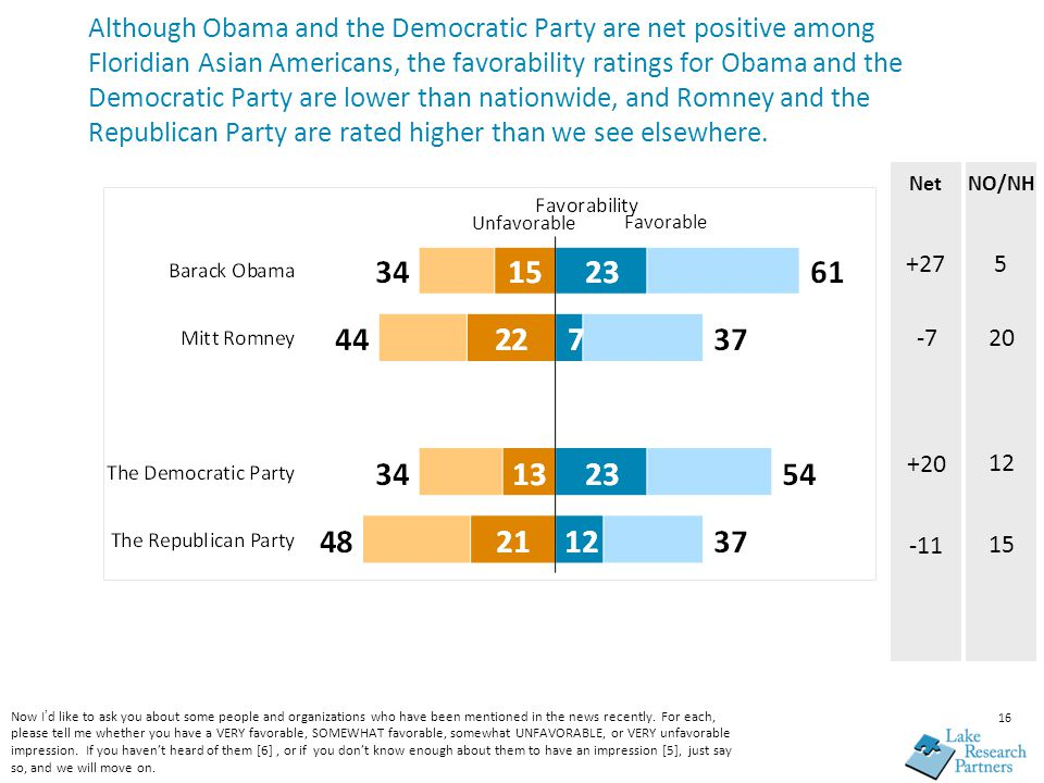 16 Although Obama and the Democratic Party are net positive among Floridian Asian Americans, the favorability ratings for Obama and the Democratic Party are lower than nationwide, and Romney and the Republican Party are rated higher than we see elsewhere.