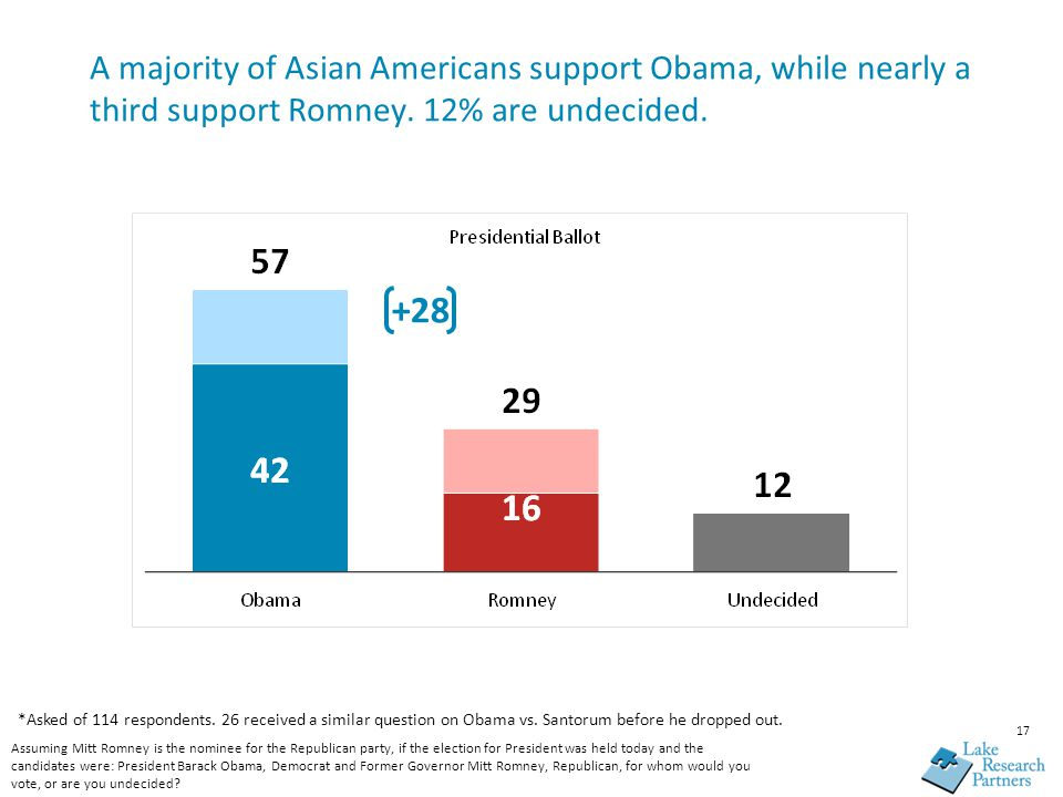 17 A majority of Asian Americans support Obama, while nearly a third support Romney.