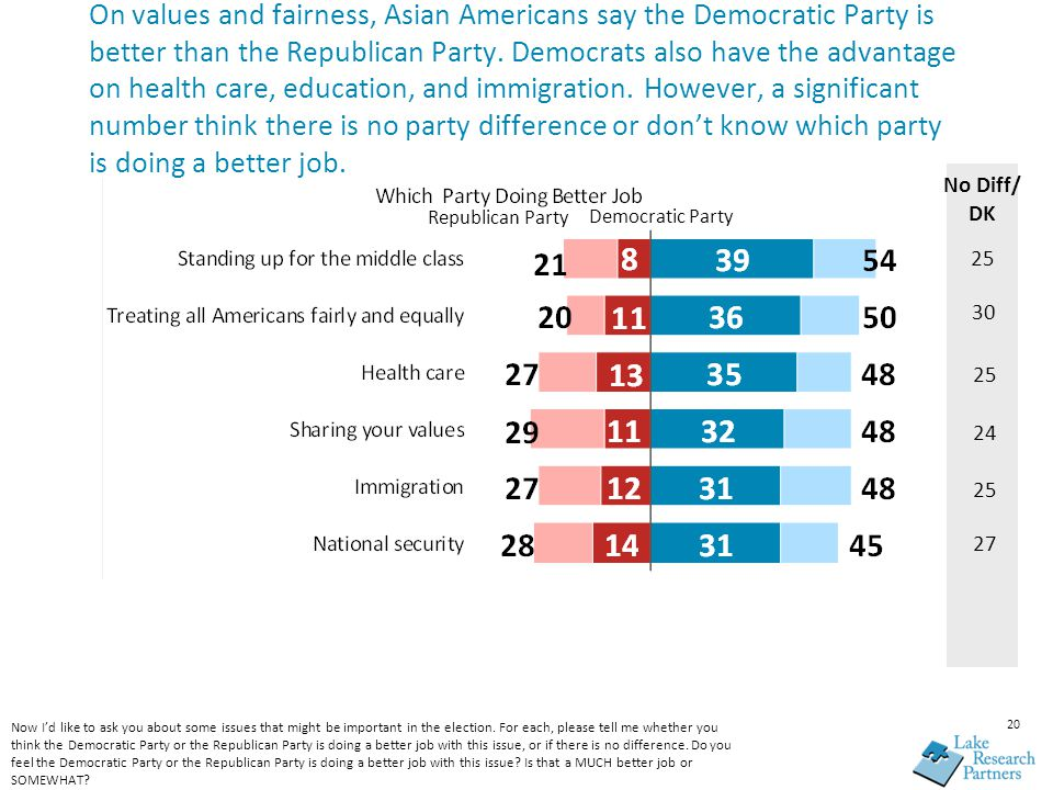 20 On values and fairness, Asian Americans say the Democratic Party is better than the Republican Party. Democrats also have the advantage on health c