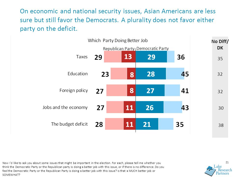 21 On economic and national security issues, Asian Americans are less sure but still favor the Democrats. A plurality does not favor either party on t