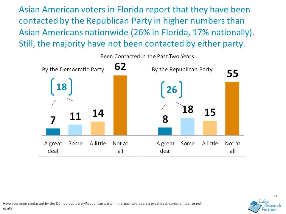 23 Asian American voters in Florida report that they have been contacted by the Republican Party in higher numbers than Asian Americans nationwide (26% in Florida, 17% nationally).