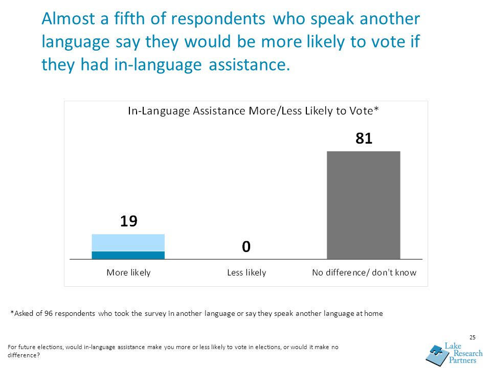 25 Almost a fifth of respondents who speak another language say they would be more likely to vote if they had in-language assistance. For future elect