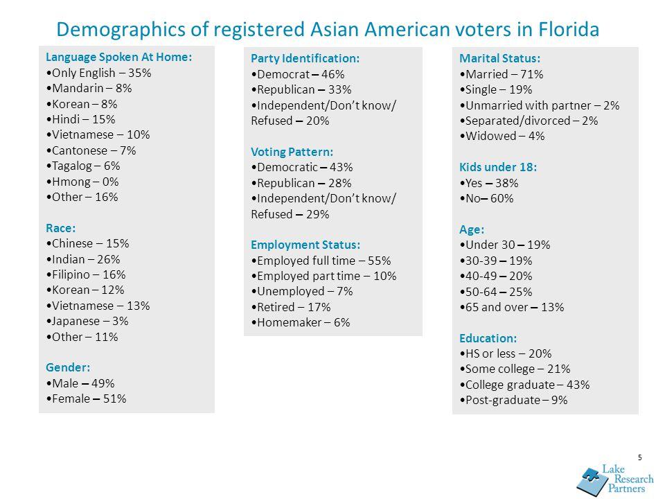 5 Demographics of registered Asian American voters in Florida Language Spoken At Home: Only English – 35% Mandarin – 8% Korean – 8% Hindi – 15% Vietna