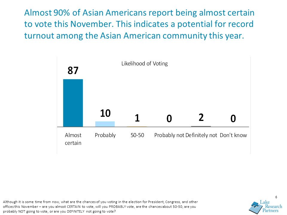 6 Almost 90% of Asian Americans report being almost certain to vote this November.
