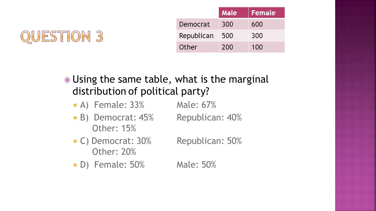  Using the same table, what is the marginal distribution of political party?  A) Female: 33%Male: 67%  B) Democrat: 45%Republican: 40% Other: 15% 