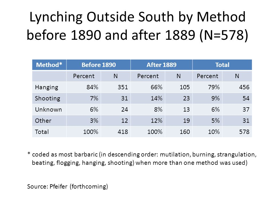 Lynching Outside South by Method before 1890 and after 1889 (N=578) Method*Before 1890After 1889Total PercentN N N Hanging84%35166%10579%456 Shooting7%3114%239%54 Unknown6%248%136%37 Other3%1212%195%31 Total100%418100%16010%578 Source: Pfeifer (forthcoming) * coded as most barbaric (in descending order: mutilation, burning, strangulation, beating, flogging, hanging, shooting) when more than one method was used)