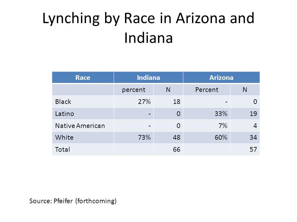 Lynching by Race in Arizona and Indiana RaceIndianaArizona percentNPercentN Black27%18-0 Latino-033%19 Native American-07%4 White73%4860%34 Total6657 Source: Pfeifer (forthcoming)