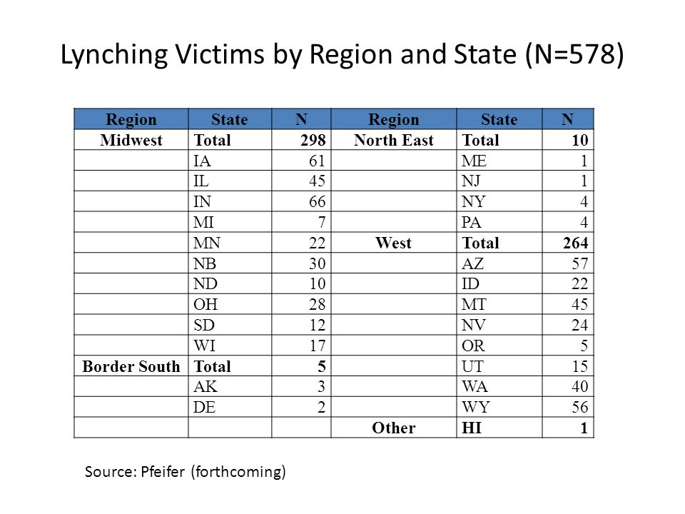 Lynching Victims by Region and State (N=578) RegionStateNRegionStateN MidwestTotal298North EastTotal 10 IA 61 ME 1 IL 45 NJ 1 IN 66 NY 4 MI 7 PA 4 MN 22WestTotal264 NB 30 AZ 57 ND 10 ID 22 OH 28 MT 45 SD 12 NV 24 WI 17 OR 5 Border SouthTotal 5 UT 15 AK 3 WA 40 DE 2 WY 56 OtherHI1 Source: Pfeifer (forthcoming)