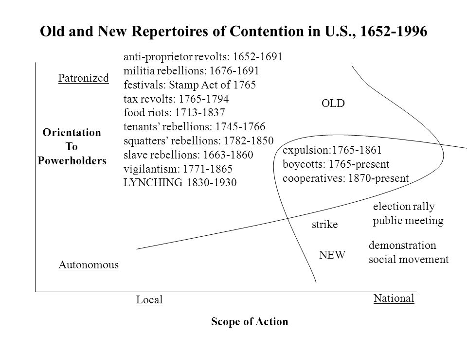 Old and New Repertoires of Contention in U.S., 1652-1996 Patronized Autonomous Orientation To Powerholders Scope of Action Local National anti-proprietor revolts: 1652-1691 militia rebellions: 1676-1691 festivals: Stamp Act of 1765 tax revolts: 1765-1794 food riots: 1713-1837 tenants' rebellions: 1745-1766 squatters' rebellions: 1782-1850 slave rebellions: 1663-1860 vigilantism: 1771-1865 LYNCHING 1830-1930 expulsion:1765-1861 boycotts: 1765-present cooperatives: 1870-present strike election rally public meeting demonstration social movement OLD NEW