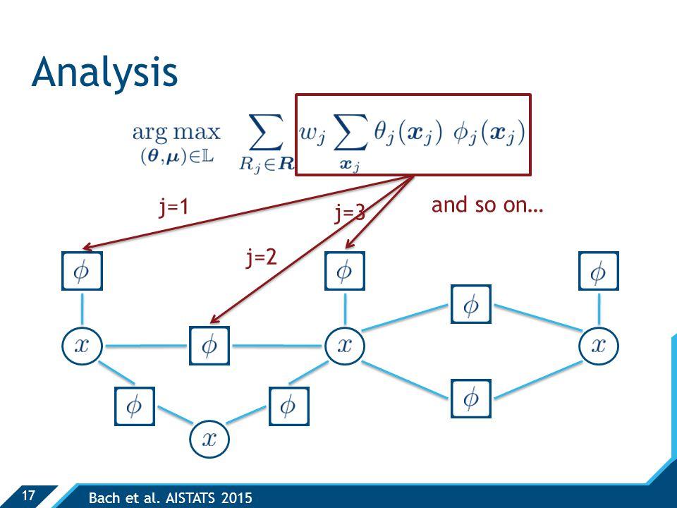 17 Analysis Bach et al. AISTATS 2015 j=1 j=2 j=3 and so on…