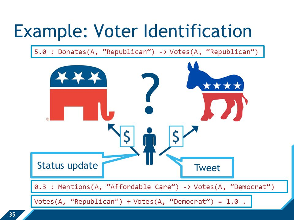 "35  Example: Voter Identification ? $$ Tweet Status update 5.0 : Donates(A, ""Republican"") -> Votes(A, ""Republican"") 0.3 : Mentions(A, ""Affordable Car"