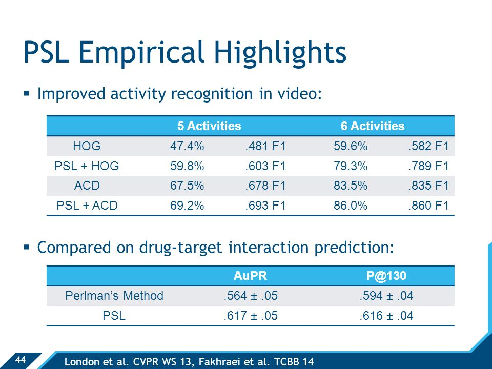 44 PSL Empirical Highlights  Improved activity recognition in video:  Compared on drug-target interaction prediction: 5 Activities6 Activities HOG47.4%.481 F159.6%.582 F1 PSL + HOG59.8%.603 F179.3%.789 F1 ACD67.5%.678 F183.5%.835 F1 PSL + ACD69.2%.693 F186.0%.860 F1 London et al.