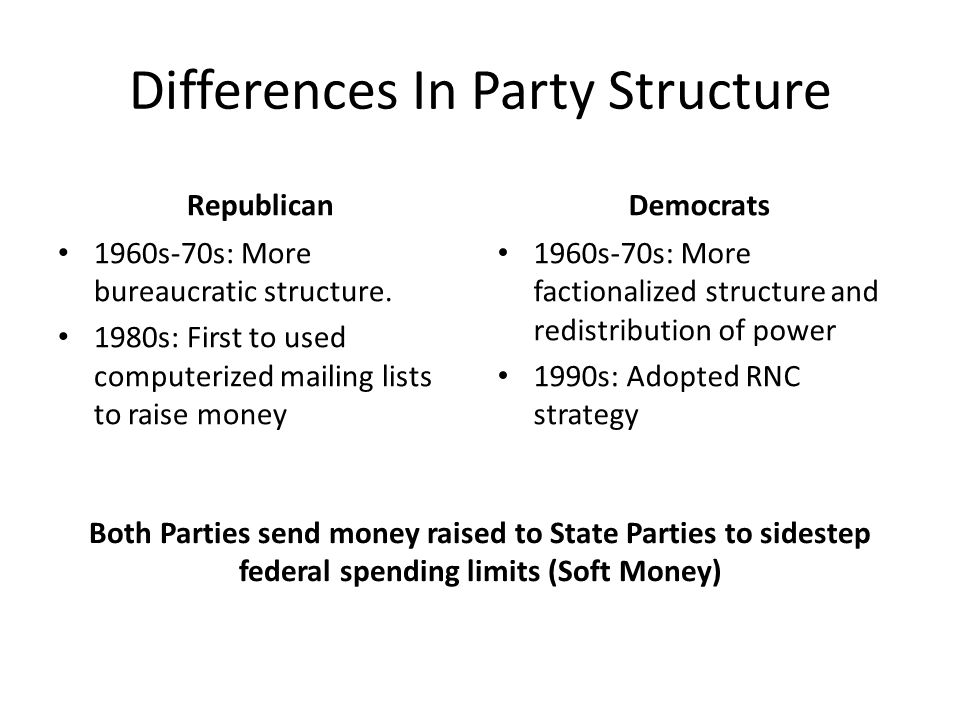 Differences In Party Structure Republican 1960s-70s: More bureaucratic structure. 1980s: First to used computerized mailing lists to raise money Democ