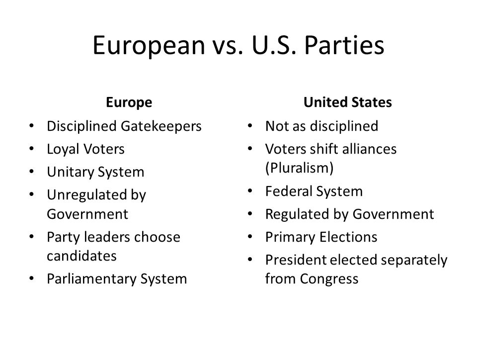 European vs. U.S. Parties Europe Disciplined Gatekeepers Loyal Voters Unitary System Unregulated by Government Party leaders choose candidates Parliam
