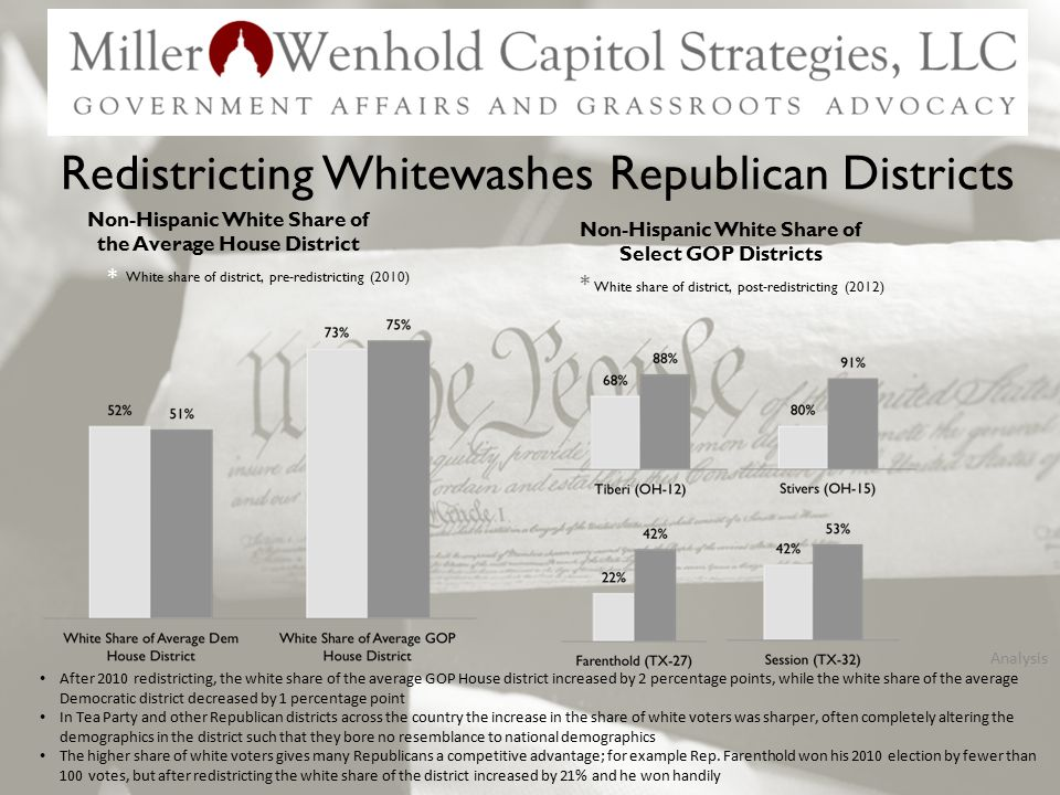 Redistricting Whitewashes Republican Districts Non-Hispanic White Share of the Average House District White share of district, pre-redistricting (2010) White share of district, post-redistricting (2012) * * Non-Hispanic White Share of Select GOP Districts Analysis After 2010 redistricting, the white share of the average GOP House district increased by 2 percentage points, while the white share of the average Democratic district decreased by 1 percentage point In Tea Party and other Republican districts across the country the increase in the share of white voters was sharper, often completely altering the demographics in the district such that they bore no resemblance to national demographics The higher share of white voters gives many Republicans a competitive advantage; for example Rep.