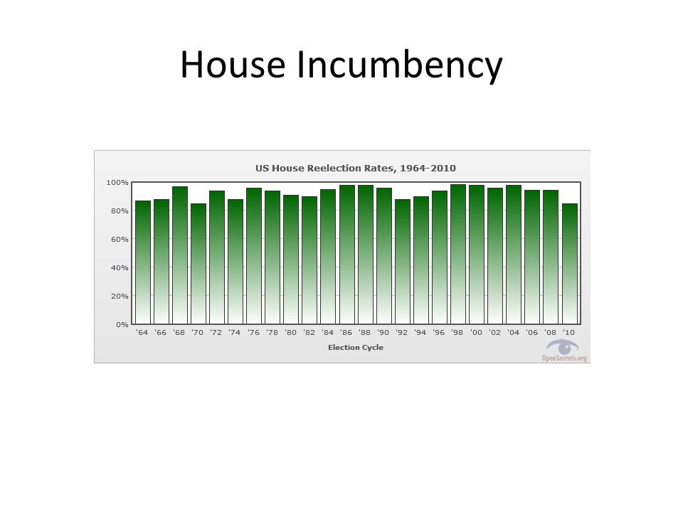 House Incumbency