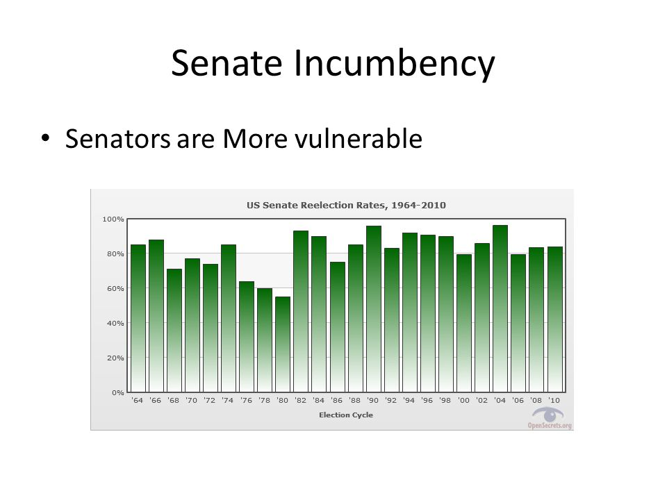 Senate Incumbency Senators are More vulnerable