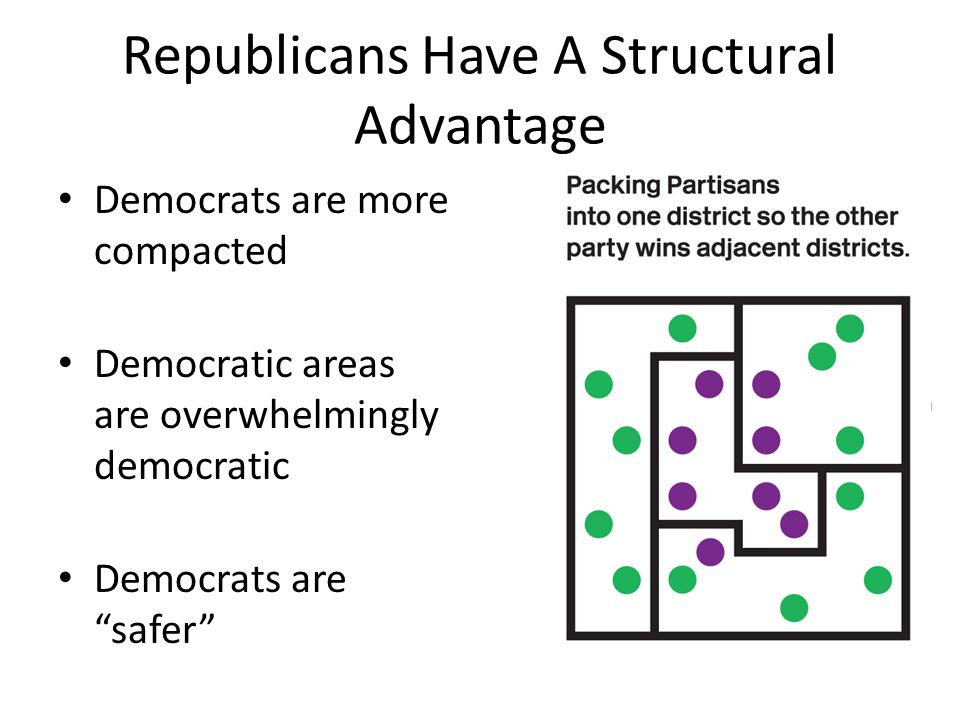 Republicans Have A Structural Advantage Democrats are more compacted Democratic areas are overwhelmingly democratic Democrats are safer