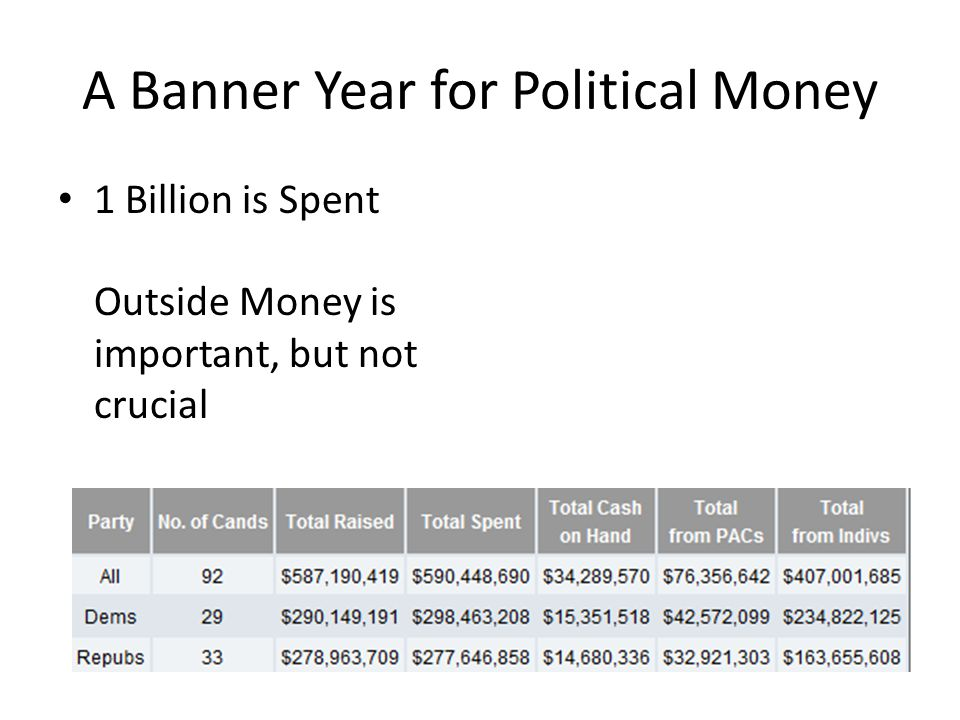 A Banner Year for Political Money 1 Billion is Spent Outside Money is important, but not crucial