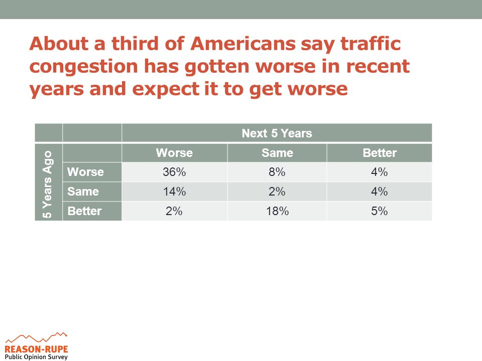 About a third of Americans say traffic congestion has gotten worse in recent years and expect it to get worse Next 5 Years 5 Years Ago WorseSameBetter Worse36%8%4% Same14%2%4% Better2%18%5%