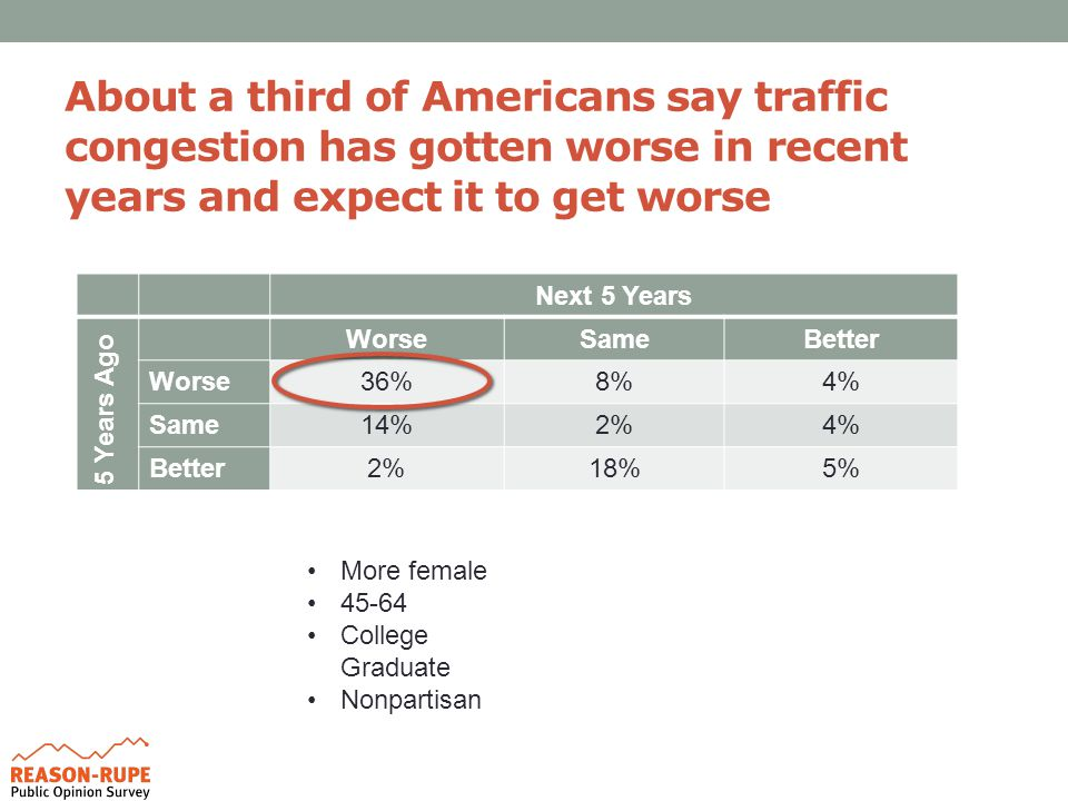 About a third of Americans say traffic congestion has gotten worse in recent years and expect it to get worse Next 5 Years 5 Years Ago WorseSameBetter Worse36%8%4% Same14%2%4% Better2%18%5% More female 45-64 College Graduate Nonpartisan