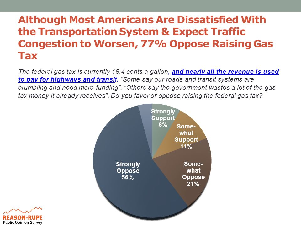 Although Most Americans Are Dissatisfied With the Transportation System & Expect Traffic Congestion to Worsen, 77% Oppose Raising Gas Tax The federal gas tax is currently 18.4 cents a gallon, and nearly all the revenue is used to pay for highways and transit.