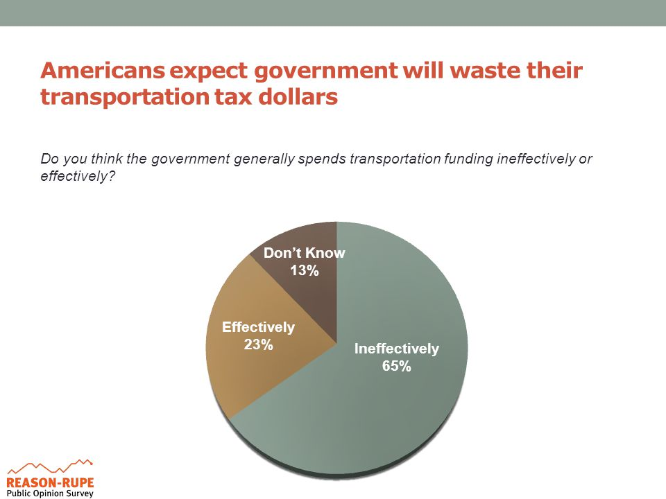 Americans expect government will waste their transportation tax dollars Do you think the government generally spends transportation funding ineffectively or effectively