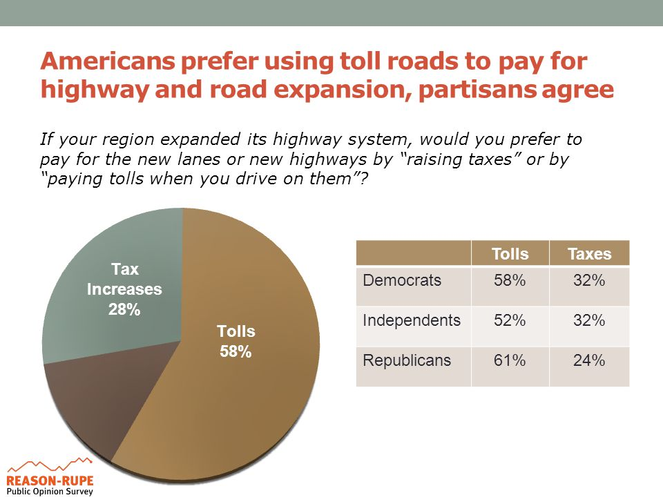 Americans prefer using toll roads to pay for highway and road expansion, partisans agree TollsTaxes Democrats58%32% Independents52%32% Republicans61%24% If your region expanded its highway system, would you prefer to pay for the new lanes or new highways by raising taxes or by paying tolls when you drive on them