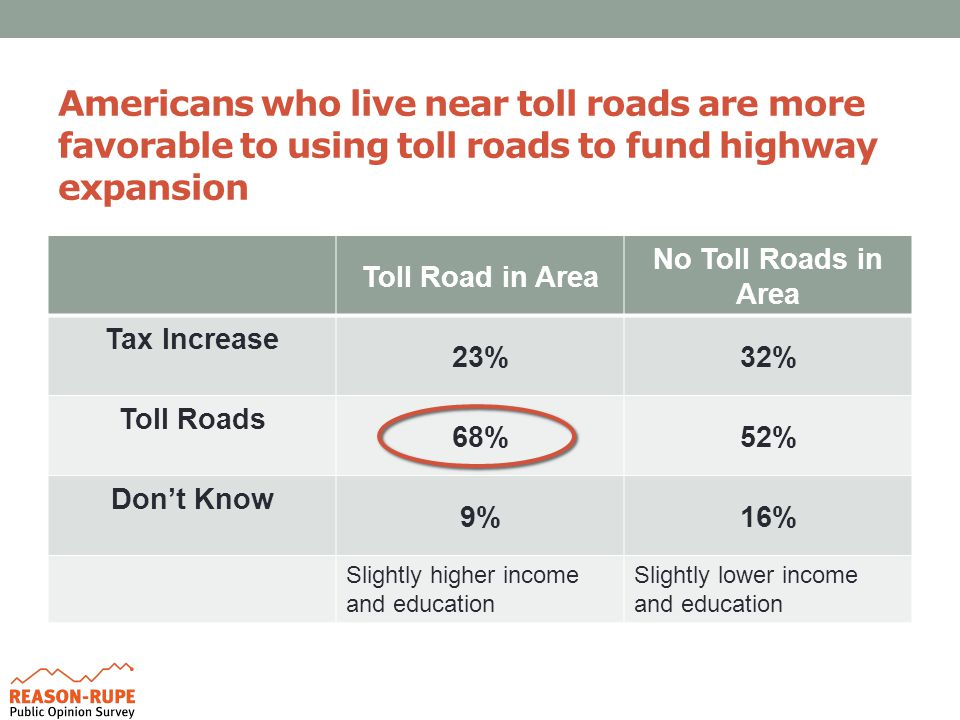 Americans who live near toll roads are more favorable to using toll roads to fund highway expansion Toll Road in Area No Toll Roads in Area Tax Increase 23%32% Toll Roads 68%52% Don't Know 9%16% Slightly higher income and education Slightly lower income and education