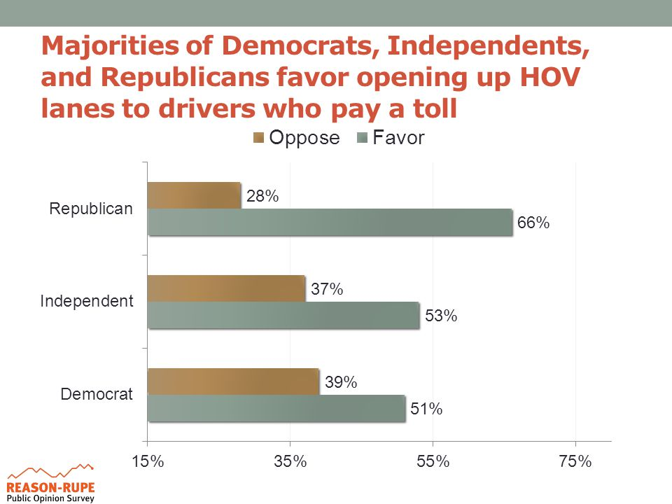 Majorities of Democrats, Independents, and Republicans favor opening up HOV lanes to drivers who pay a toll