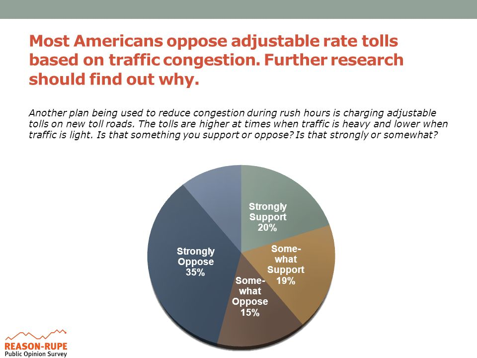 Most Americans oppose adjustable rate tolls based on traffic congestion.