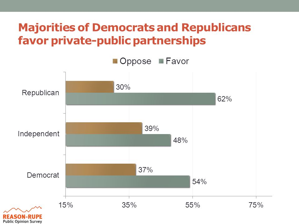 Majorities of Democrats and Republicans favor private-public partnerships