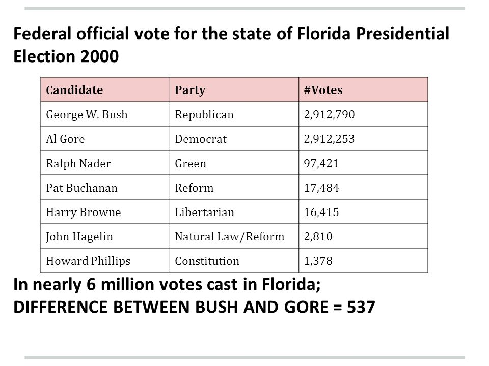 Federal official vote for the state of Florida Presidential Election 2000 In nearly 6 million votes cast in Florida; DIFFERENCE BETWEEN BUSH AND GORE = 537 CandidateParty#Votes George W.