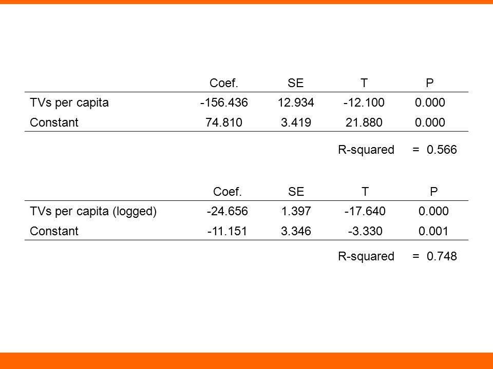Coef.SETP TVs per capita-156.43612.934-12.1000.000 Constant74.8103.41921.8800.000 Coef.SETP TVs per capita (logged)-24.6561.397-17.6400.000 Constant-1