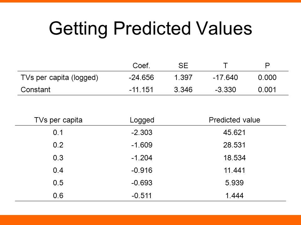 Getting Predicted Values Coef.SETP TVs per capita (logged)-24.6561.397-17.6400.000 Constant-11.1513.346-3.3300.001 TVs per capitaLoggedPredicted value