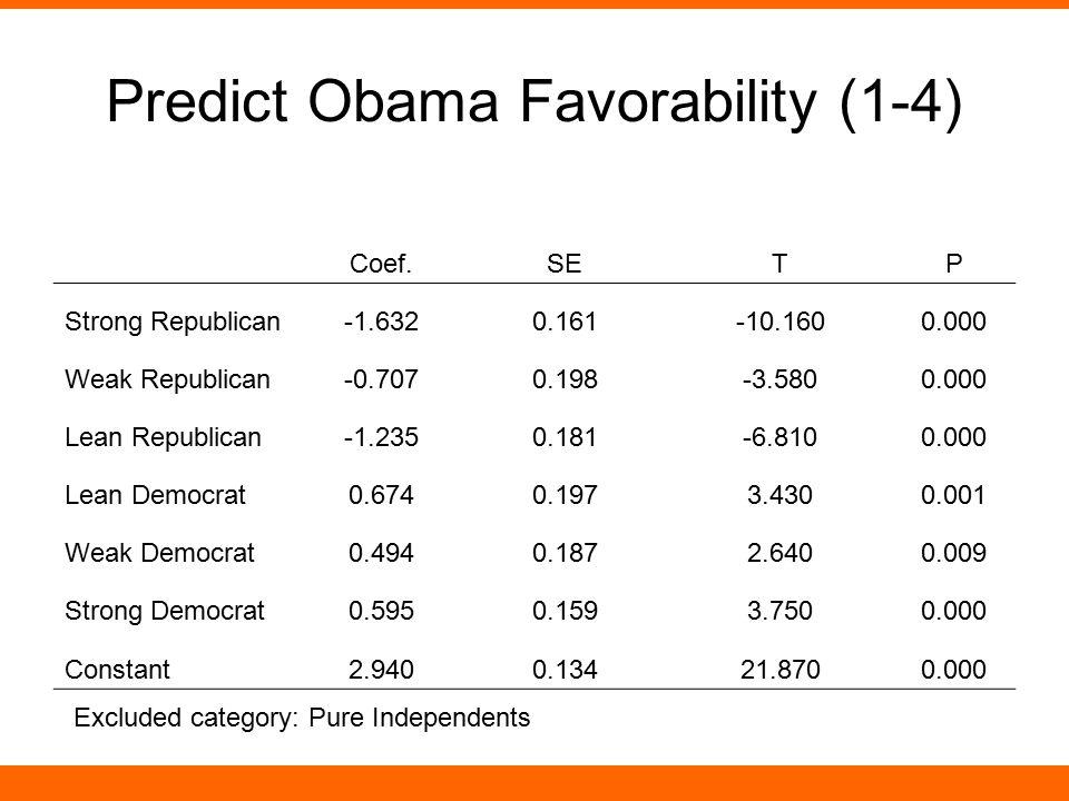 Predict Obama Favorability (1-4) Coef.SETP Strong Republican-1.6320.161-10.1600.000 Weak Republican-0.7070.198-3.5800.000 Lean Republican-1.2350.181-6