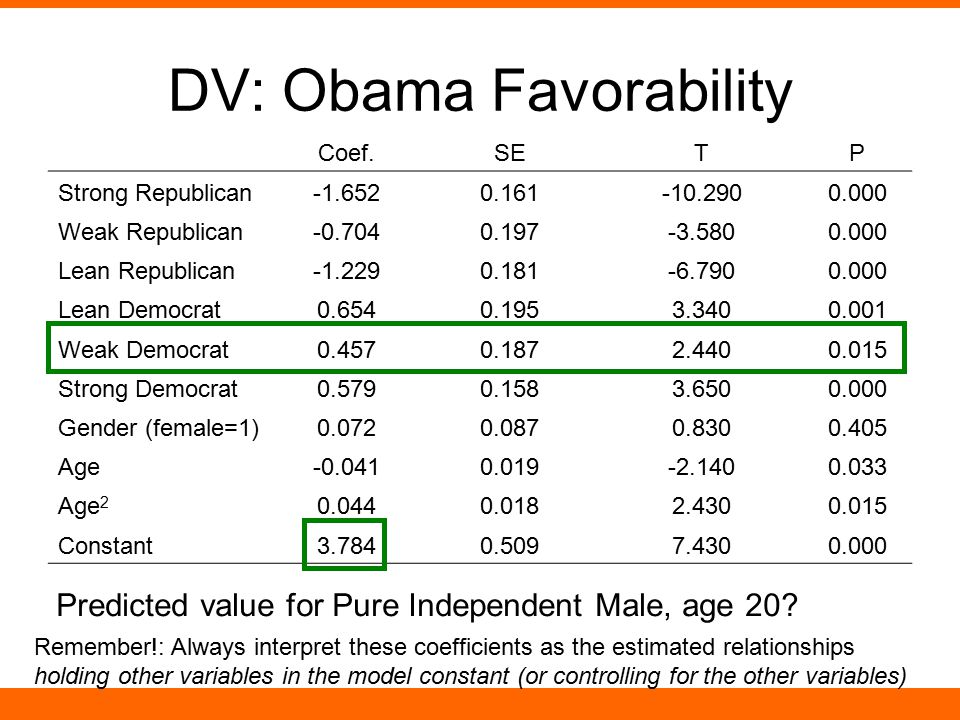 DV: Obama Favorability Coef.SETP Strong Republican-1.6520.161-10.2900.000 Weak Republican-0.7040.197-3.5800.000 Lean Republican-1.2290.181-6.7900.000