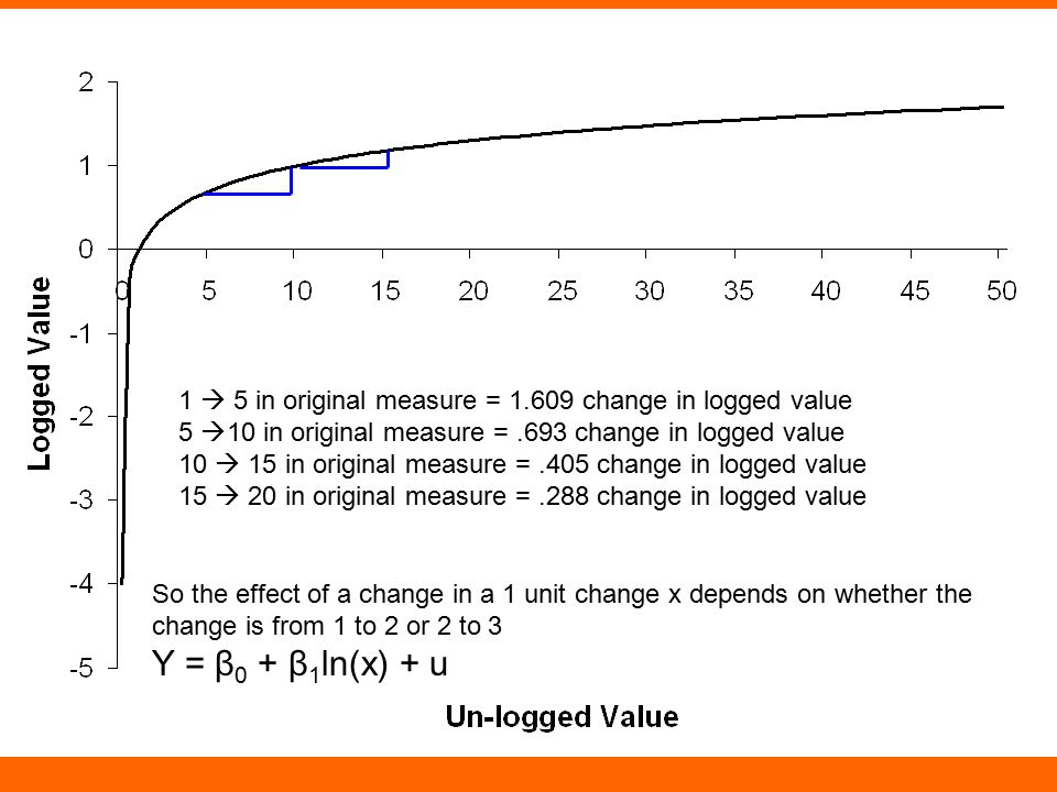 1  5 in original measure = 1.609 change in logged value 5  10 in original measure =.693 change in logged value 10  15 in original measure =.405 cha